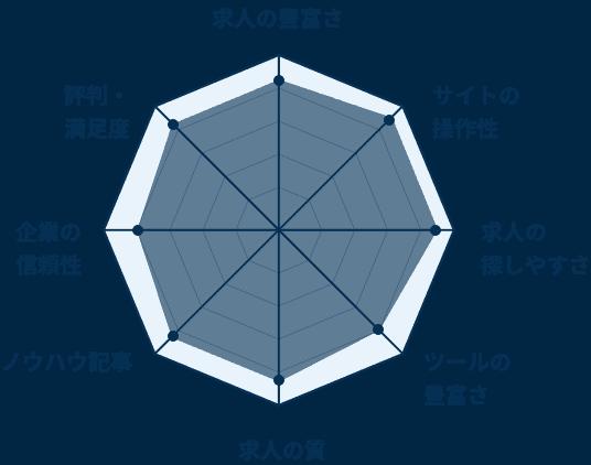 おすすめの転職サイト「日経WOMANキャリア」